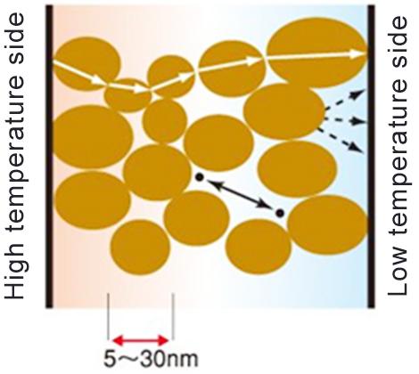 High Performance Thermal Insulation WDS® | Krosaki Harima